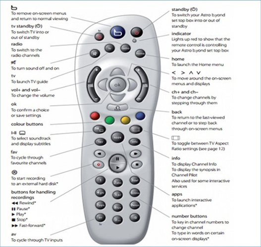 Multi-function 8 IN 1 RC2624401-01B+ Compatible Television Remote Control